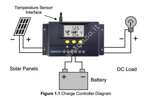 Impianto di illuminazione solare a 12 V